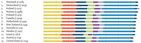 How the happiest 13 nations fared on GDP per capita (yellow), social support (red), healthy-life expectancy (dark blue), personal freedom (green), charitable giving (purple), and perceived corruption (gray), and a baseline comparison (light blue).