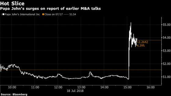 Papa John's Surges on Report Ousted Chair Had Held Merger Talks With Wendy's
