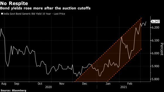 Global Bond Selloff Hits Sixth Sovereign Auction in India
