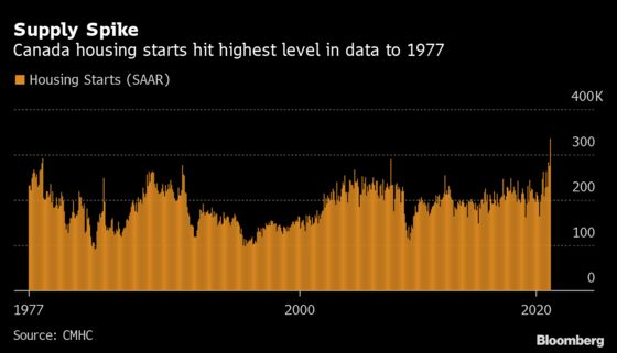 Canada Housing Starts Soar to Highest Since At Least 1970s