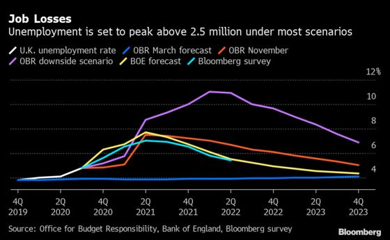 U.K. Job Cuts Hit a Record High as Sunak Delayed Aid Extension