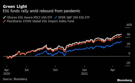 Big Oil Is Boosting ETF Returns and ESG Funds Are No Exception