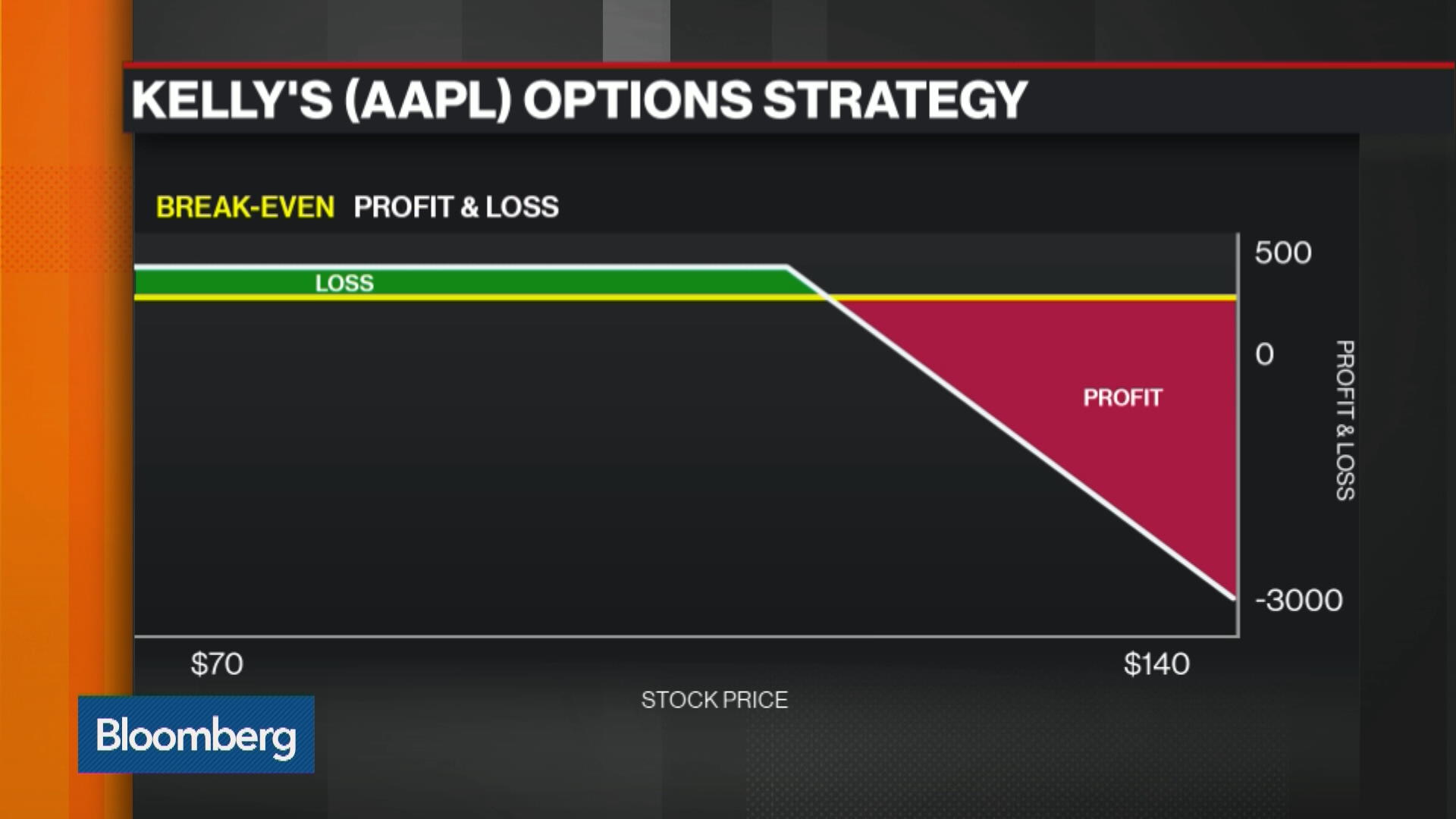 Trade apple options