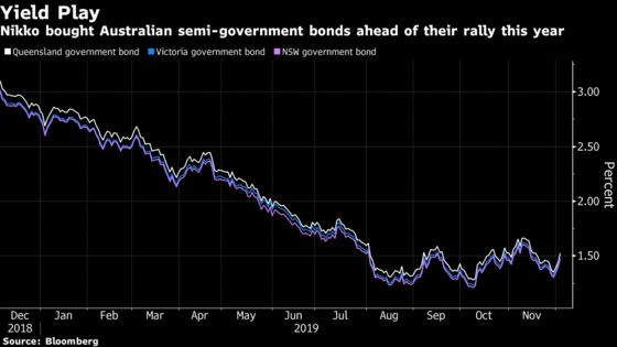 Australian Fund Managers Are Already Betting on Quantitative Easing