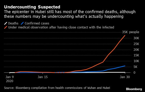 China Virus Cases May Be Undercounted Even With 3,000% Surge