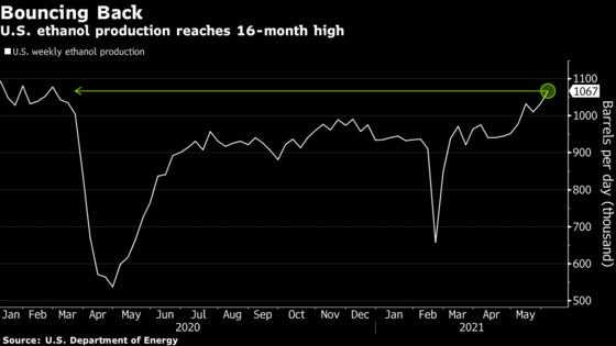 American Road Trips Seen Boosting Ethanol as Production Recovers