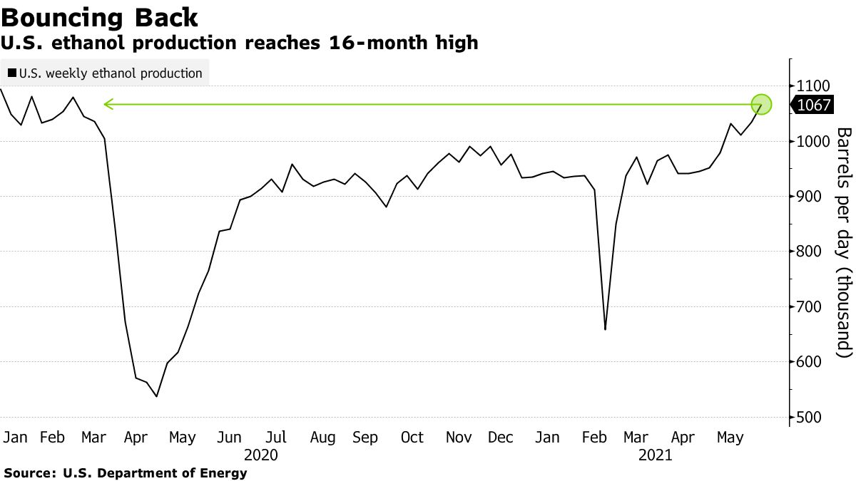 U.S. ethanol production reaches 16-month high