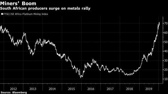 Palladium Tops $2,500 an Ounce in Biggest One-Day Surge Since 2008