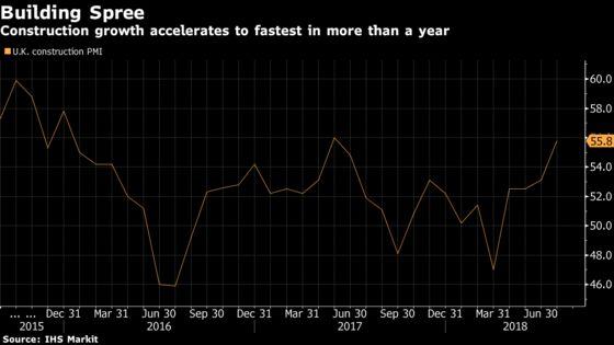 U.K. Construction Growth Unexpectedly Jumps to Highest in a Year