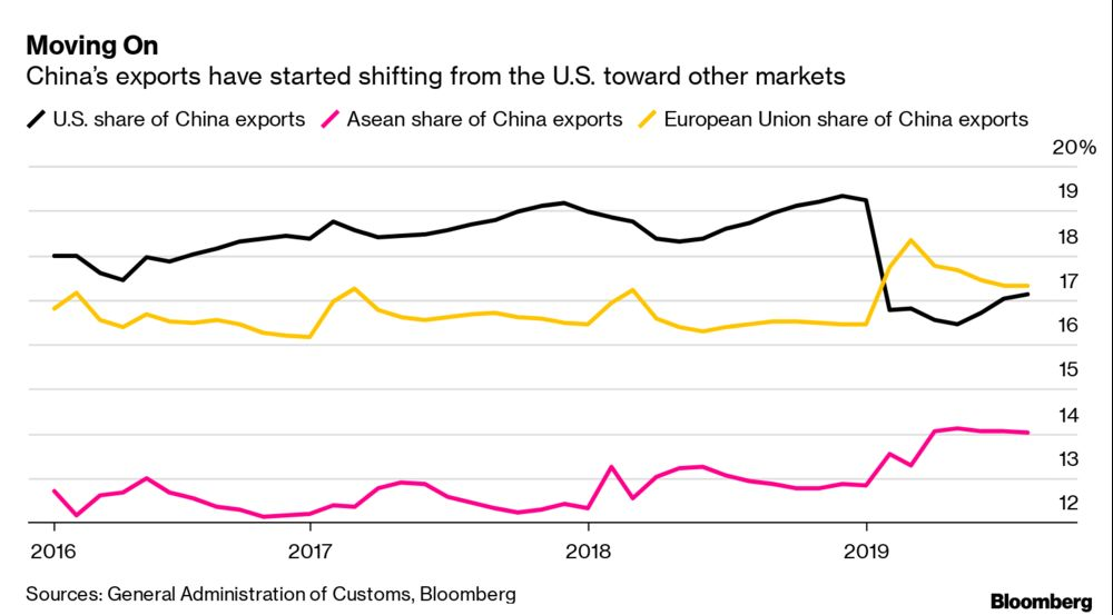 Trade War Latest: Trump, China, slowdown, blame, dollar - Bloomberg