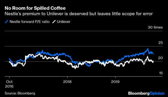 Fake Meat,Coffee or Sparkling Water? Nestle's Next Moves Matter