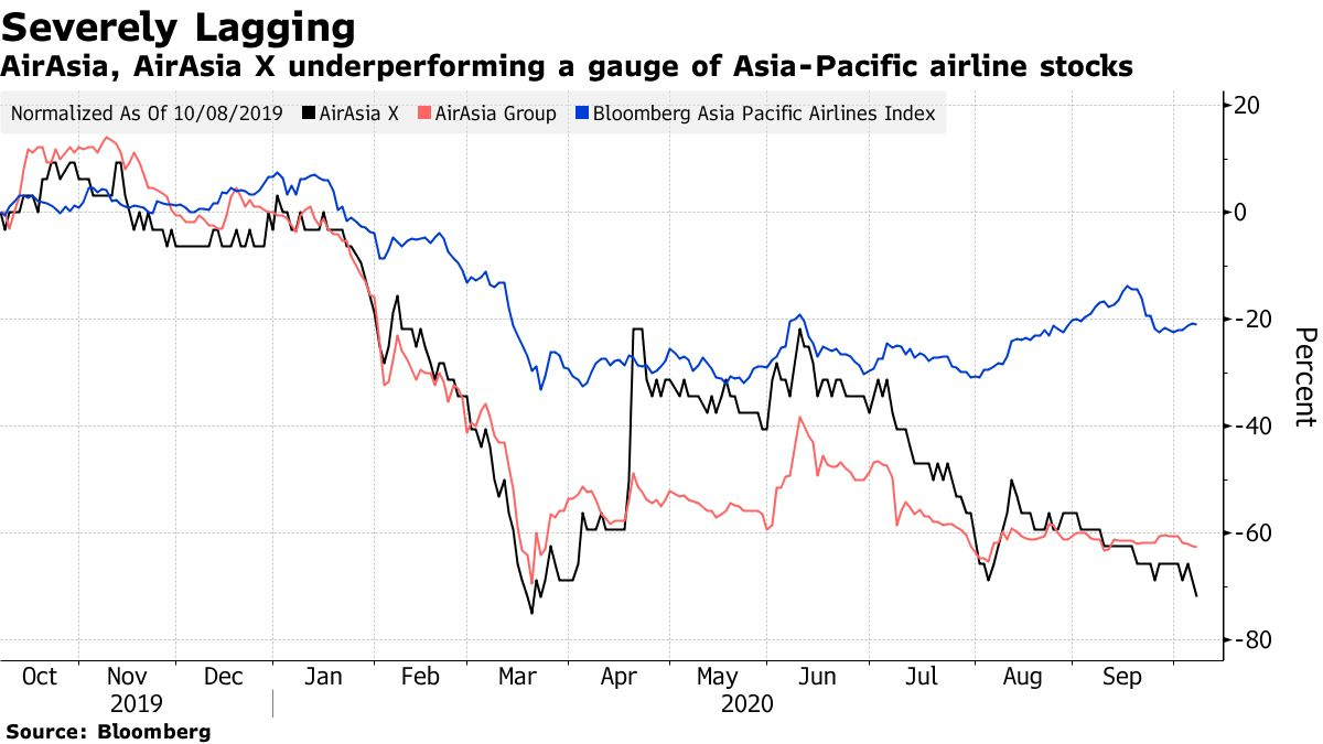 AirAsia, AirAsia X underperforming a gauge of Asia-Pacific airline stocks