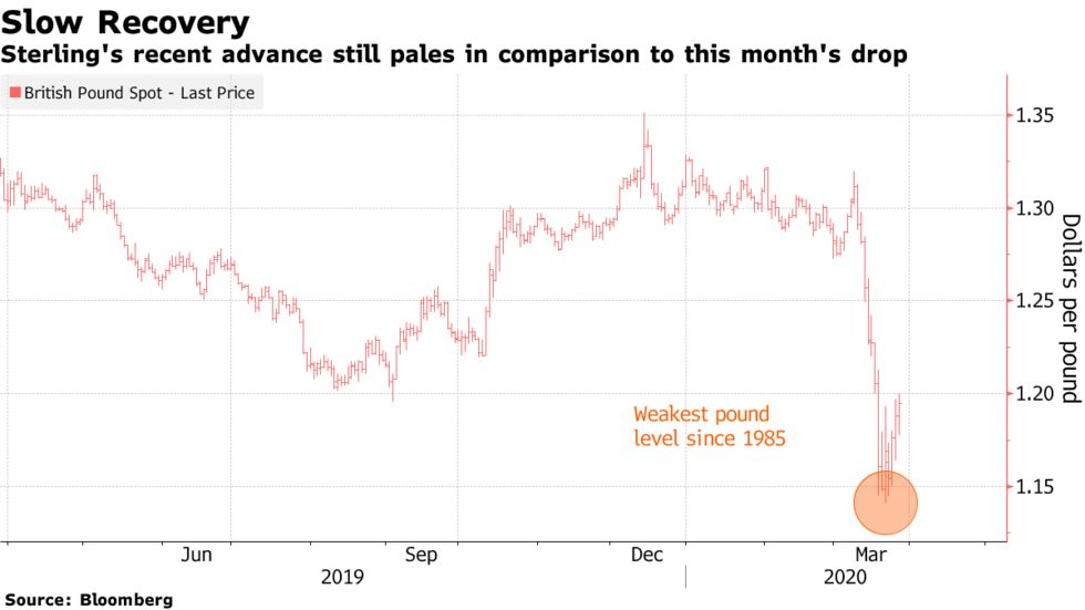 Sterling's recent advance still pales in comparison to this month's drop