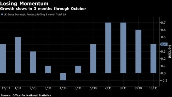 U.K. Economy Loses Steam as Battle Over Brexit Rages