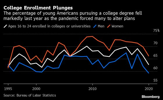 U.S. College Enrollment Hits Two-Decade Low in 2020