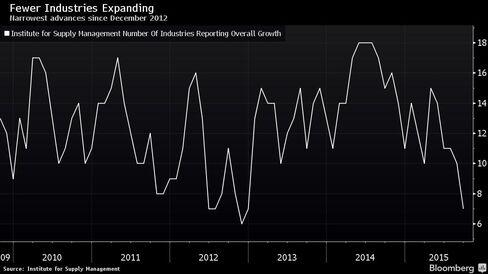 Narrowest advances since December 2012