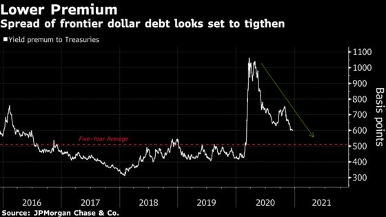 Desperate Need for Yield Pushes Investors Into Frontier Debt