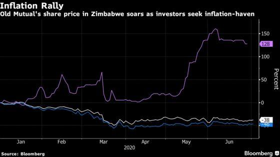 Shutdown of Zimbabwe Exchange Seen as Risk to New Bourse