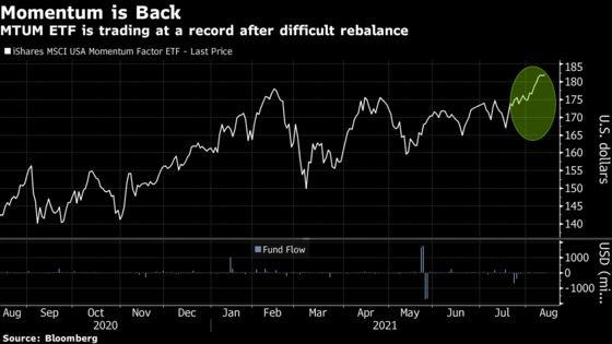 A $15 Billion Quant ETF Hit by Rebalancing Soars With Momentum