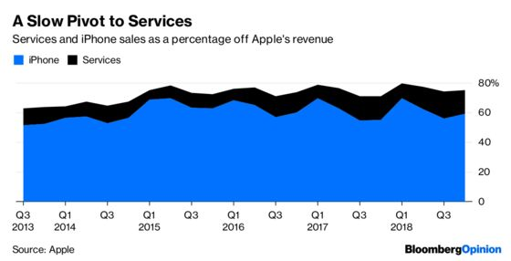 Apple Used to Be an Inventor. Now It's Mainly a Landlord.