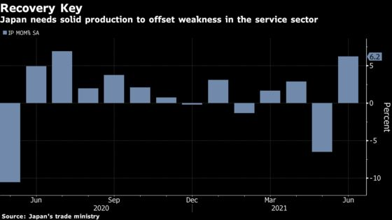 Japan Output, Retailing Show Resilience Before Latest Outbreak