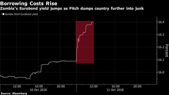 Zambia Eurobonds Fall as Fitch Cuts Rating Further Into Junk