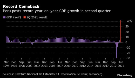 Peru's Economy Rebounds by Record 42% After Slump Last Year