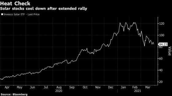 Solar Stock Surge Fades on Search for Post-Lockdown Winners