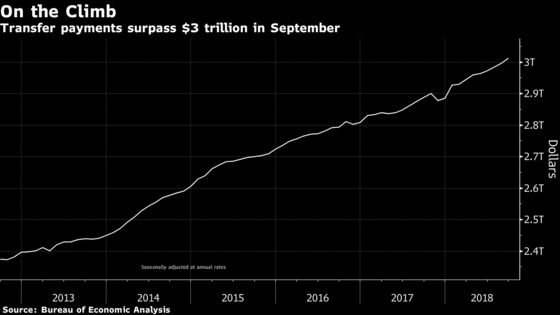 For First Time, U.S. Government Transfer Payments Surpass $3 Trillion on Annualized Basis