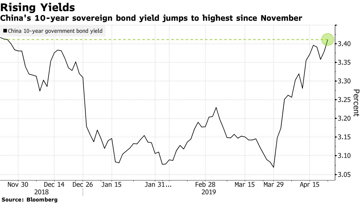 China's 10-year sovereign bond yield jumps to highest since November