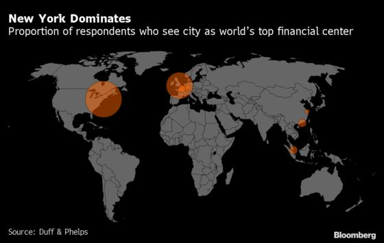 New York Pulls Away From London as Top Finance Hub, Survey Says