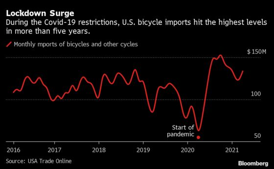 A $4,749 Bike Hints at Inflation Peril Looming for U.S. Economy