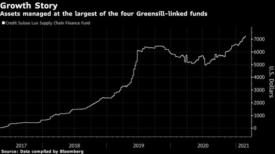 Credit Suisse Missed Many Warnings Before Greensill's Collapse