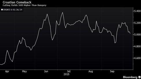 Falling Yields Still Higher Than Hungary
