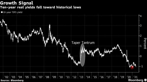 Ten-year real yields fall toward historical lows