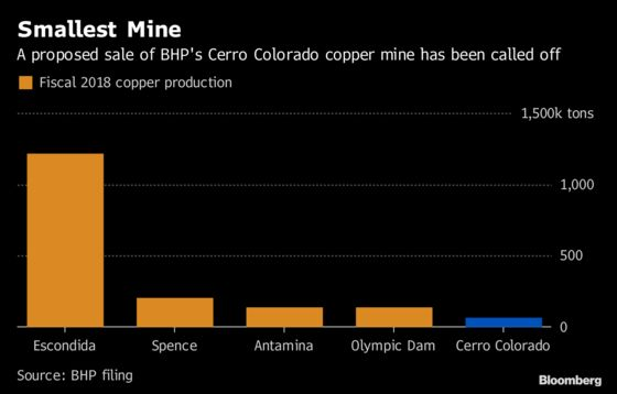 BHP Stuck With Small Copper Mine as Would-Be Buyer Backs Out