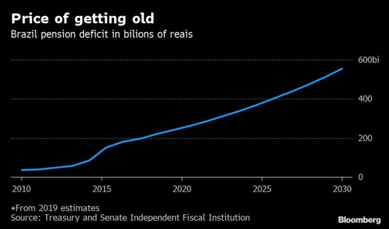 Why the Future of Brazil's Economy Rides on Pensions