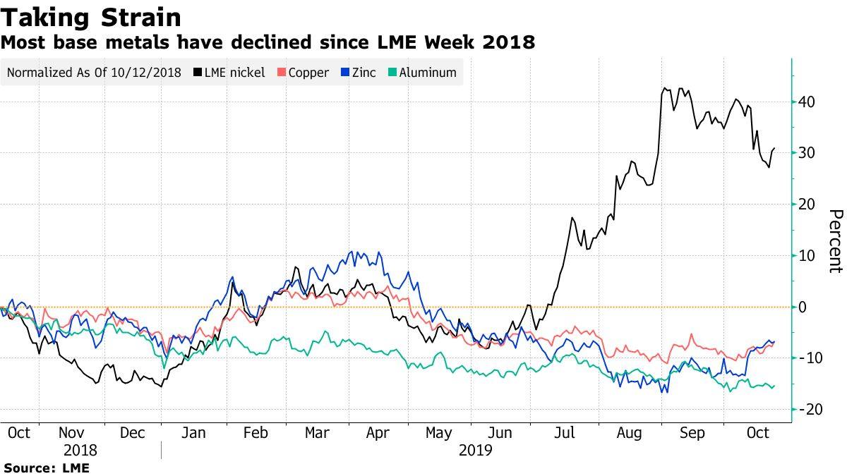 Most base metals have declined since LME Week 2018
