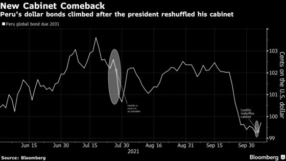 Peru Assets Rally as Investors Cheer Moderate Cabinet Picks