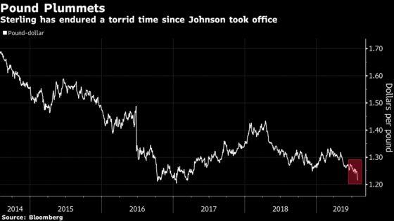 Boris Johnson Won't Back Down on Brexit Despite Plunging Pound