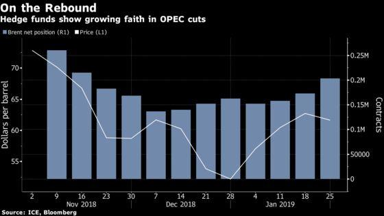 Oil Bulls Get Bolder as OPEC Cuts Lessen Odds of a Relapse