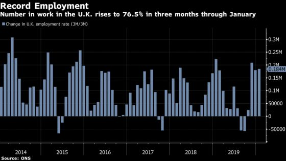 U.K. Employment Climbed to Record High Before Virus Outbreak
