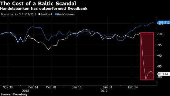 Dirty Money Scandal Gives One Swedish Bank a Way to Tout Virtue