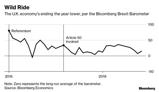 The Calm Before the Storm? Brexit Barometer Rose in November