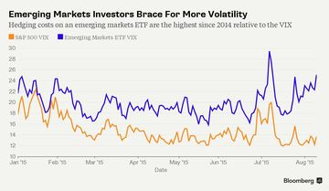 A graph of the Chicago Board Options Exchange Emerging Markets ETF Volatility Index relative to the CBOE S&P 500 Volatility Index.