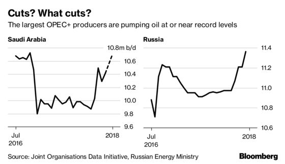 Saudis and Russia Open the Oil Taps While the Market Shrugs
