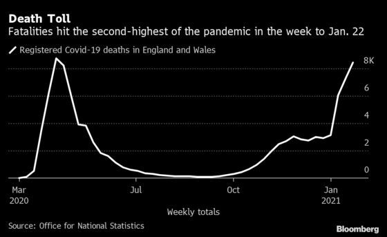 England and Wales See Second-Highest Covid Death Toll of Crisis