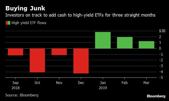Junk-Bond ETFs Are Facing the 'Mother of All Resistance Levels'