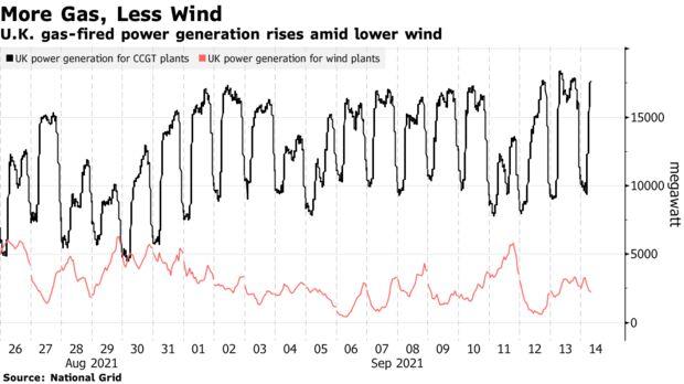 U.K. gas-fired power generation rises amid lower wind