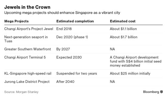 Singapore Housing Curbs Won't Cool Prices, Morgan Stanley Says
